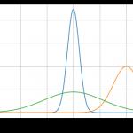 matplotlibとPythonを使って正規分布(ガウス分布)を出力してみた