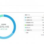 「ウェルスナビ」驚異の実績!15日で1万円も増えた