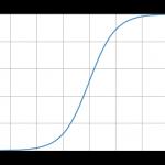 Pythonでニューラルネットワークの活性化関数シグモイド関数を実装