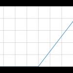Pythonでニューラルネットワークの活性化関数ReLU関数を実装