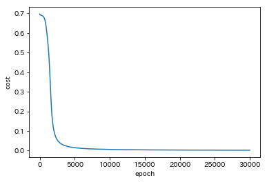 ニューラルネットワークコストプロット