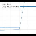 Pythonでニューラルネットワークの活性化関数Leaky ReLU関数を実装